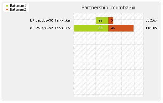 Bangalore XI vs Mumbai XI 8th Match Partnerships Graph