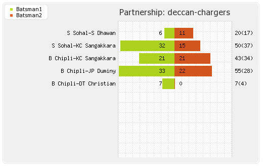 Deccan Chargers vs Bangalore XI 11th Match Partnerships Graph