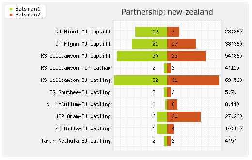 West Indies vs New Zealand 2nd ODI Partnerships Graph