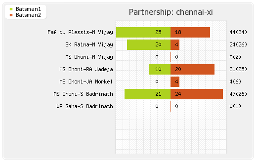 Chennai XI vs Lions 7th Match Partnerships Graph
