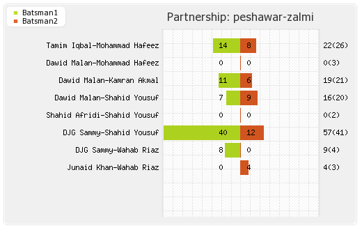 Peshawar Zalmi vs Quetta Gladiators 7th Match Partnerships Graph