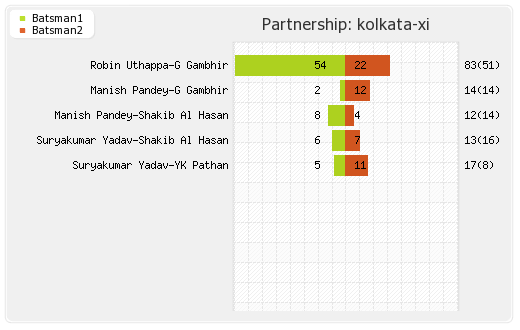 Kolkata XI vs Punjab XI 13th Match Partnerships Graph