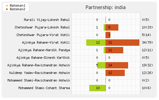 England vs India 2nd Test Partnerships Graph