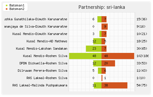 England vs Sri Lanka 3rd Test Partnerships Graph