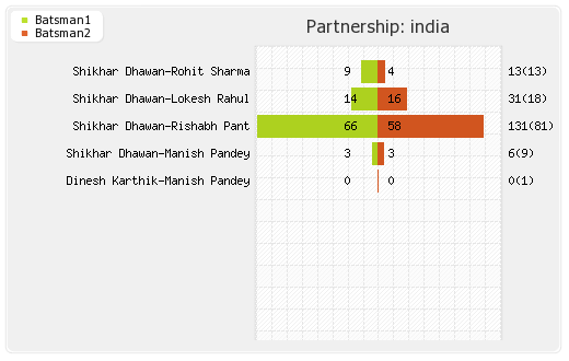 India vs West Indies 3rd T20I Partnerships Graph
