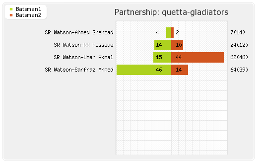 Islamabad United vs Quetta Gladiators 6th Match Partnerships Graph