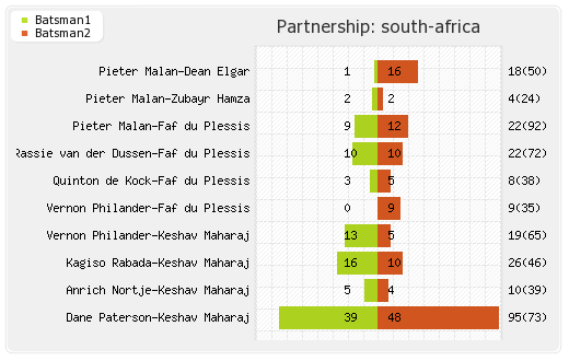 South Africa vs England 3rd Test Partnerships Graph