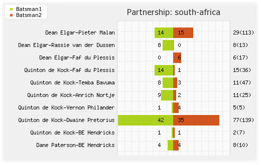 England vs South Africa 4th Test Partnerships Graph