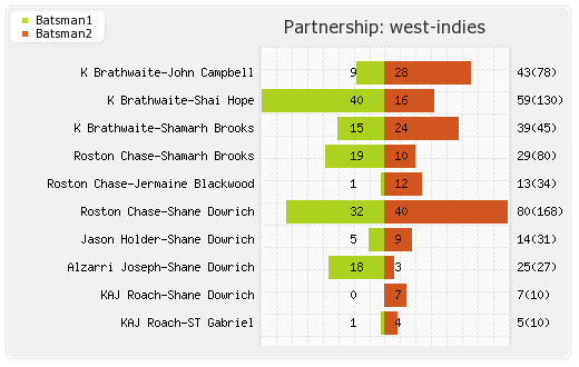 England vs West Indies 1st Test Partnerships Graph