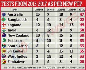 ICC announced ICC Tournaments 2016 - 2023
