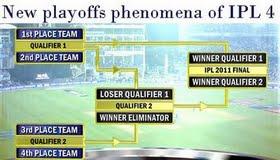 IPL 2011 Playoff Schedule