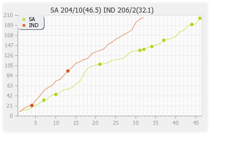South Africa vs India 6th ODI Runs Progression Graph